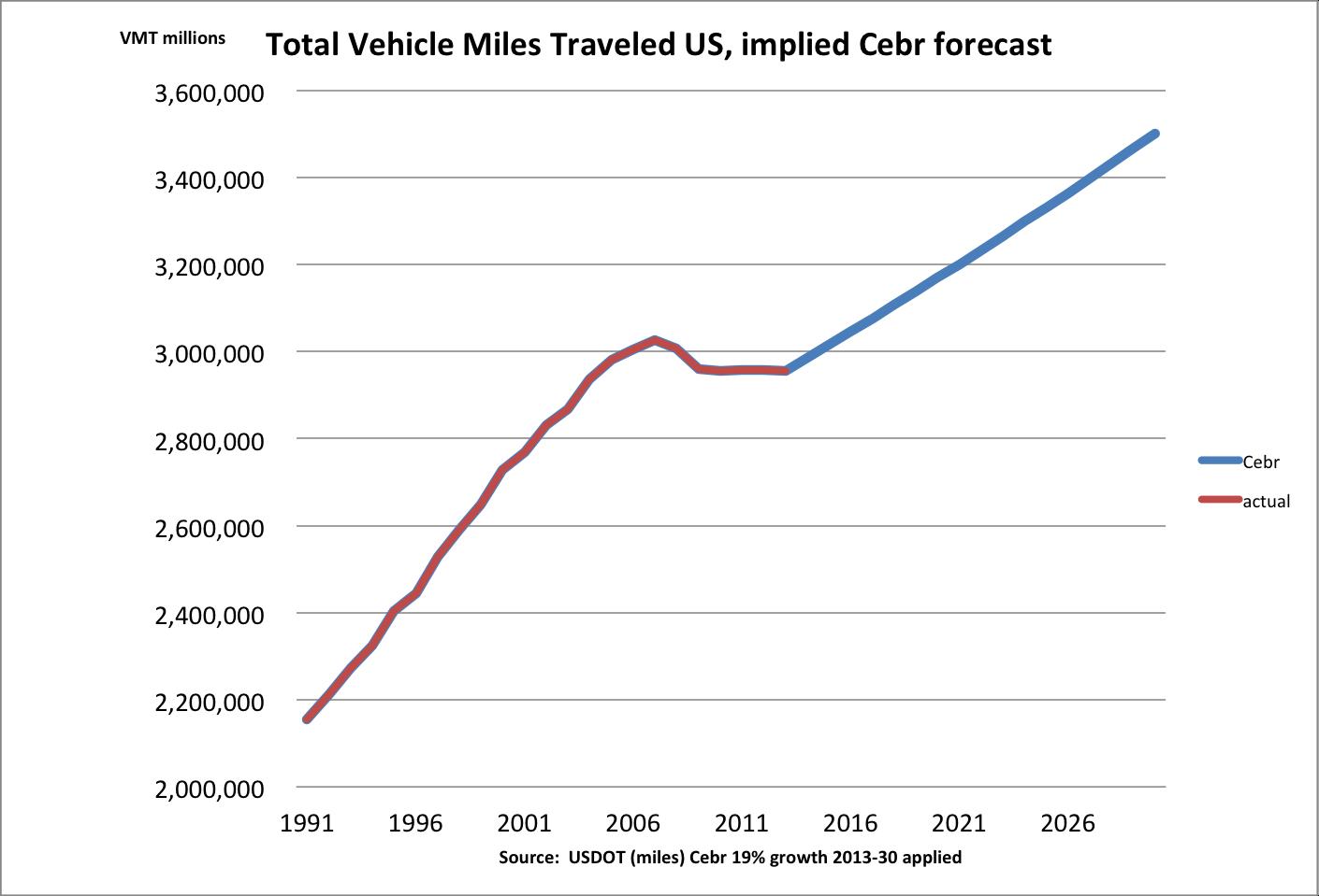 CEBR_forecast_2030