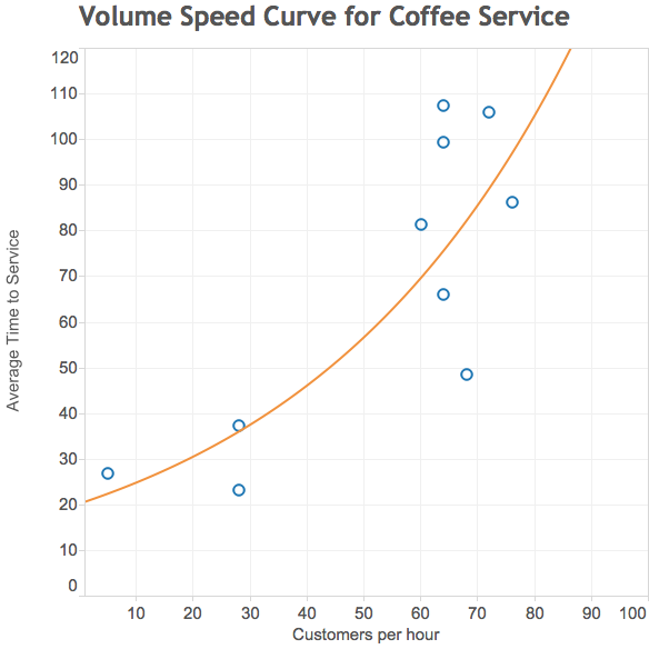 Coffee_Speed_Volume