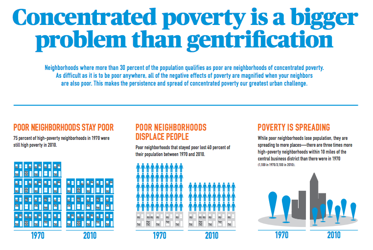Poverty Segregation Persist In Us >> Lost In Place City Observatory